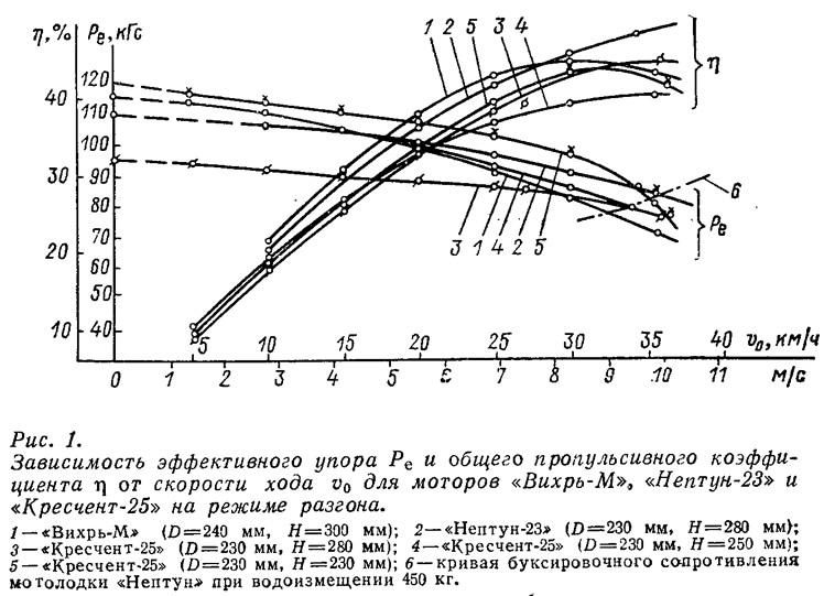 Рис. 1. Зависимость эффективного упора и общего пропульсивного коэффициента