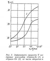 Рис. 1. Зависимость скорости надувных мотолодок от числа оборотов