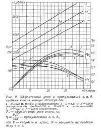 Рис. 2. Эффективный упор и пропульсивный к.п.д. гребных винтов мотора «Нептун-23»