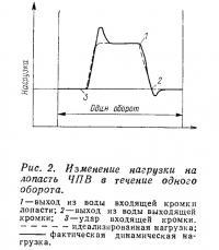Рис. 2. Изменение нагрузки на лопасть ЧПВ в течение одного оборота