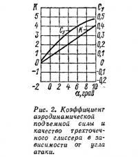 Рис. 2. Коэффициент подъемной силы трехточечного глиссера