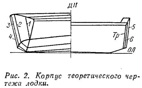 Рис. 2. Корпус теоретического чертежа лодки
