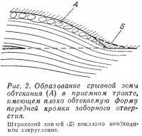 Рис. 2. Образование срывной зоны обтекания