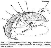 Рис. 2. Ориентирование на море начинайте с определения главных направлений