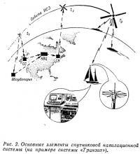Рис. 2. Основные элементы спутниковой навигационной системы