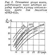 Рис. 2. Отношение упора винта к упору оптимального винта для «УМЗ-412»
