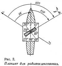 Рис. 2. Планшет для радиопеленгования