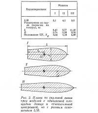 Рис. 2. Планы по скуловой линии трех моделей с одинаковой площадью днища