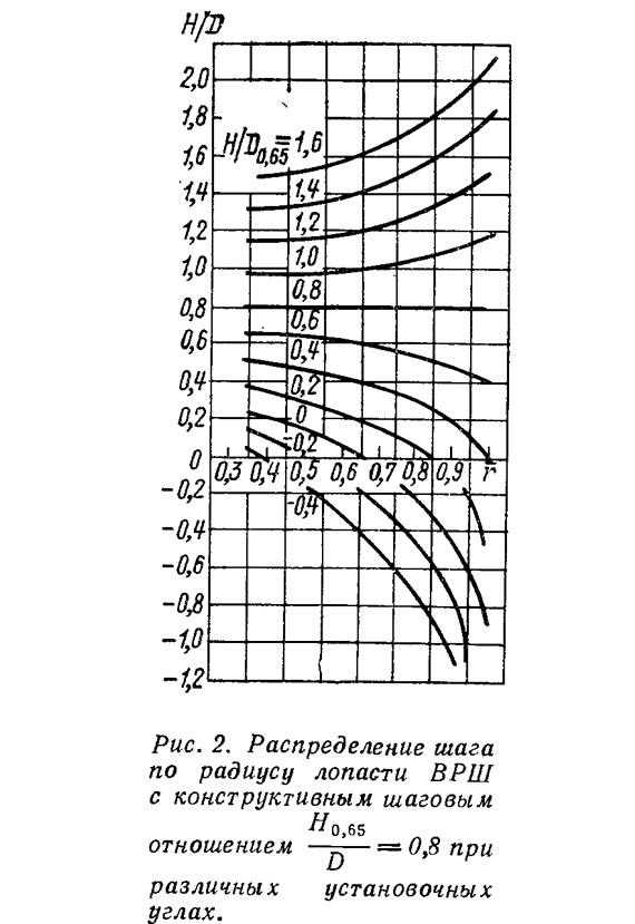 Рис. 2. Распределение шага по радиусу лопасти ВРШ с конструктивным шаговым