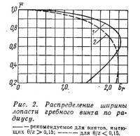 Рис. 2. Распределение ширины лопасти гребного винта по радиусу
