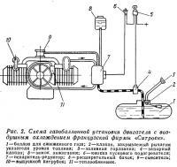 Рис. 2. Схема газобаллонной установки двигателя с воздушным охлаждением фирмы «Ситроен»