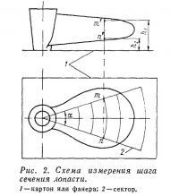 Рис. 2. Схема измерения шага сечения лопасти