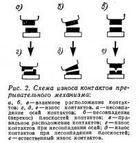 Рис. 2. Схема износа контактов прерывательного механизма