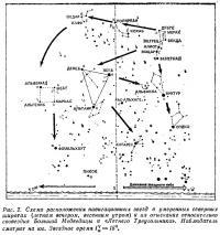 Рис. 2. Схема расположения навигационных звезд в умеренных северных широтах