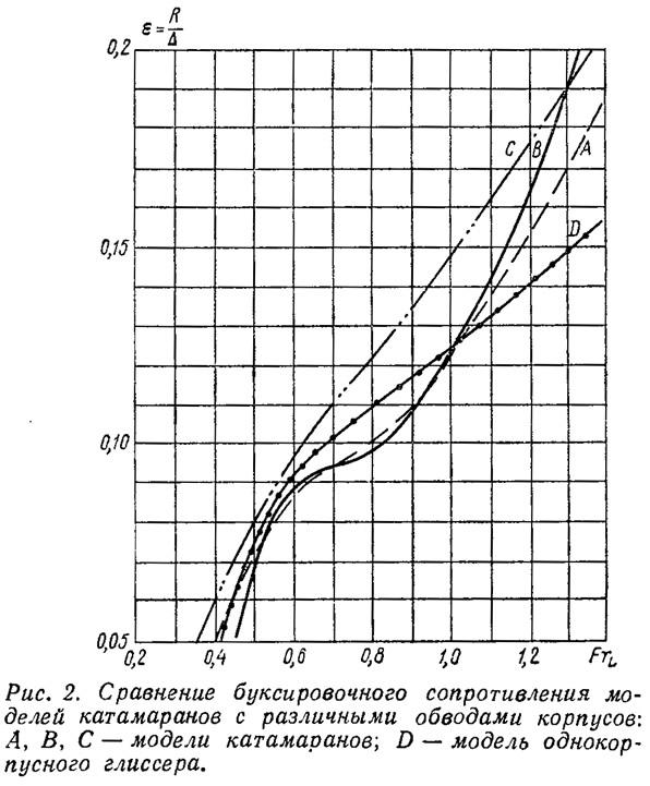 Рис. 2. Сравнение буксировочного сопротивления моделей катамаранов