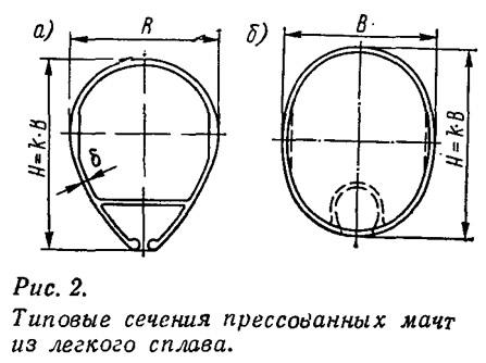 Рис. 2. Типовые сечения прессованных мачт из легкого сплава