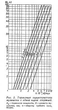 Рис. 2. Тормозная характеристика мулинетки с одной парой стержней