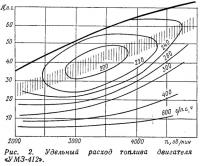 Рис. 2. Удельный расход топлива двигателя «УМЗ-412»