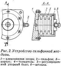Рис. 2. Устройство сильфонной месдозы