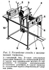 Рис. 2. Устройство стенда с механическим тормозом