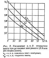 Рис. 2. Увеличение к. п. д. открытого винта