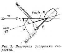 Рис. 2. Векторная диаграмма скоростей