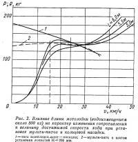 Рис. 2. Влияние длины мотолодки на характер изменения сопротивления