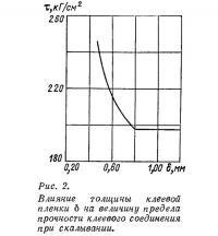 Рис. 2. Влияние толщины клеевой пленки