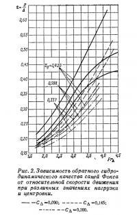 Рис. 2. Зависимость обратного гидродинамического качества саней Фокса