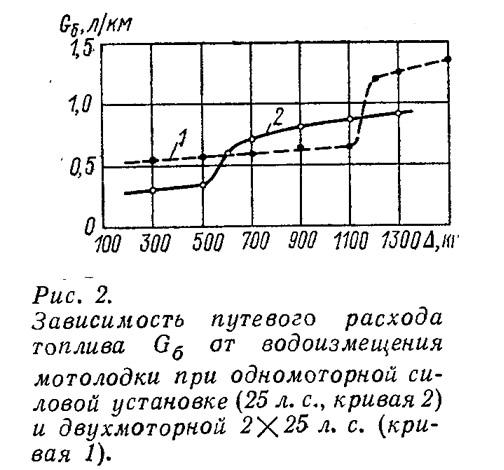 Рис. 2. Зависимость путевого расхода топлива от водоизмещения мотолодки