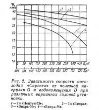 Рис. 2. Зависимость скорости мотолодки «Сарепта» от полезной нагрузки