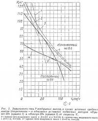 Рис. 2. Зависимость тяги Р воздушных винтов