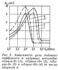 Рис. 2. Зависимость угла ходового дифферента надувных мотолодок от числа оборотов