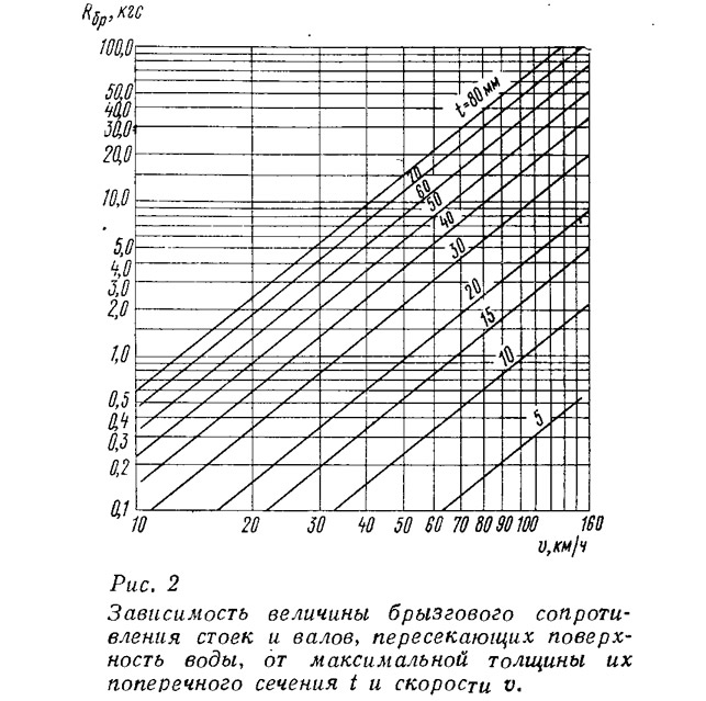 Рис. 2 Зависимость величины брызгового сопротивления стоек и валов