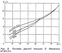 Рис. 3. Часовой расход топлива двигателя «ГАЗ-21»