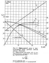 Рис. 3. Эффективный упор и пропульсивный КПД гребных винтов мотора «Прибой»