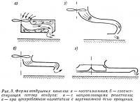 Рис. 3. Форма воздушных каналов