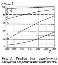 Рис. 3. График для определения площадей теоретических шпангоутов