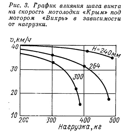 Рис. 3. График влияния шага винта на скорость мотолодки «Крым» под мотором «Вихрь»