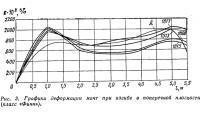Рис. 3. Графики деформации мачт при изгибе в поперечной плоскости