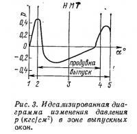 Рис. 3. Идеализированная диаграмма изменения давления в зоне выпускных окон