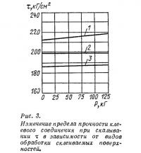 Рис. 3. Изменение предела прочности клеевого соединения