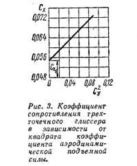 Рис. 3. Коэффициент сопротивления трехточечного глиссера