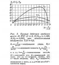 Рис. 3. Кривые действия гребного винта