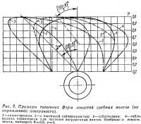 Рис. 3. Примеры типичных форм лопастей гребных винтов