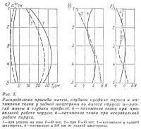 Рис. 3. Распределение прогиба мачты, глубины профиля паруса и натяжения ткани
