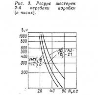 Рис. 3. Ресурс шестерен 2-й передачи коробки (в часах)