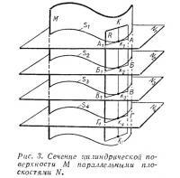Рис. 3. Сечение цилиндрической поверхности М параллельными плоскостями N