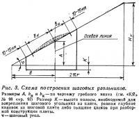 Рис. 3. Схема построения шаговых угольников