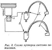 Рис. 3. Схема проверки системы зажигания